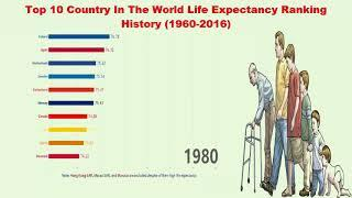 Top 10 Country In The World Life Expectancy Ranking History 1960 - 2016