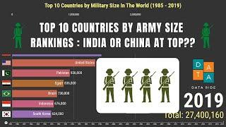 Top 10 Largest Army In The World | Military Size by Country Rankings (1985 - 2019)