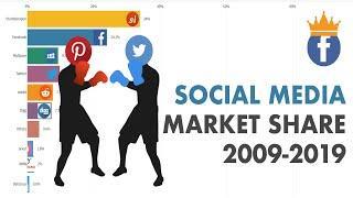 Top 10 Social Media Platforms Market Share 2009-2019