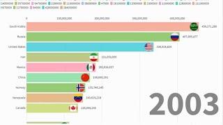 Top 10 country by oil production in the world (1963-2020)