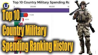 Top 10 Country Military Spending Ranking History