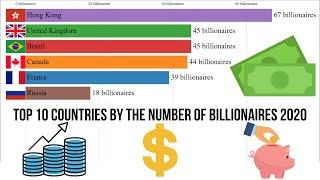Top 10 countries by the number of billionaires 2020