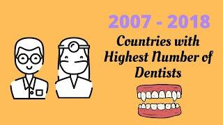 Top 10 Countries with Highest Number of Dentists (per 10,000 people) 全球前十名牙醫數最多的國家