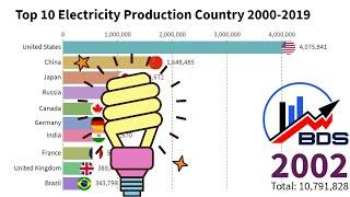 Top 10 Electricity Production Country 2000-2019