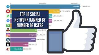 Top 10 Social network ranked by number of users - From 2015 to 2020