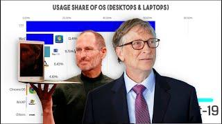 Top Usage Share of Operating Systems (Desktops & Laptops) from 2003 - 2019