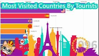 Top 10 most visited countries by tourists 1995 - 2017