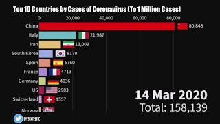 Top 10 Countries by Cases of Coronavirus (To 1 Million Cases)