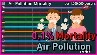 Top 10 Ranking of Deaths Caused by Air Pollution [Most deaths country in graph] (1990-2017)