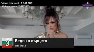 Bulgaria Top 10 Songs of The Week - 10 July, 2020 (Week 27)