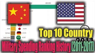 Top 10 Country Military Spending Ranking History 2011 2017