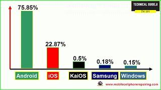 Top 5 Mobile Phone Operating System Market Share