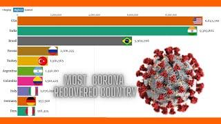 Top 10 most  corona recovered country in the world 2020.