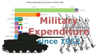 Military Expenditure by Country 1952 - 2020 / Top 10 Countries with best Army / army expenditures