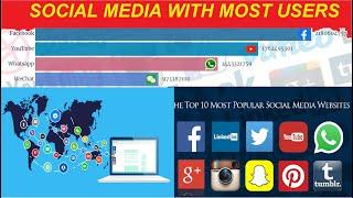 Top 10 Most Popular Social media and Networking Sites and App