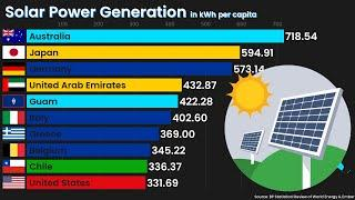 TOP 10 Countries by Solar Power Generation per capita since 1985