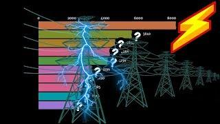 Top 10 Countries by Electric Power Consumption Ranking History (kWh per capita)