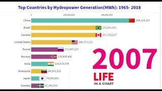 Top 10 Country by Hydropower Electricity Generation 1965 - 2019