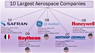 Top 10 Aerospace & Defense Companies | The Largest Aerospace Companies in the World (2020)