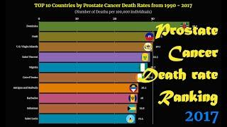 Prostate Cancer Death Rates Ranking | TOP 10 Country from 1990 to 2017