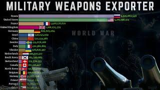 Top Military Weapons Exporter 1960 - 2020 | World War Arms/Weapons