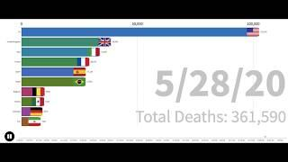 Top 10 Country COVID-19 deaths (January 22-June 07, 2020) | Spread Timeline By Country | Graph Race|