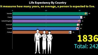 Top 10 Country Life Expectancy Ranking History (1543-2019) - Countries With Highest Life Expectancy