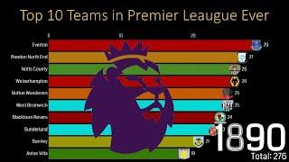 Top 10 Teams in Premier Leaugue All of Time [1890-2019]