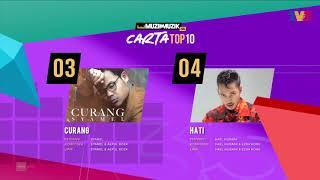 Carta Top 10 - Week 10 | Muzik-Muzik 35 (2020)