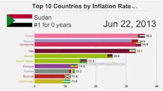 Venezuela inflation meme   TOP 10 COUNTRIES BY INFLATION RATE