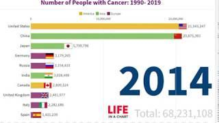 Top 10 Countries Highest Number of People with Cancer 1990 - 2019