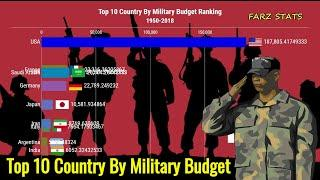 Top 10 Country By Military Budget Spending (Military Expenditures) 1950 to 2018
