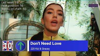 UK Top 10 Songs of The Week - 25 June, 2020 (Week 25)