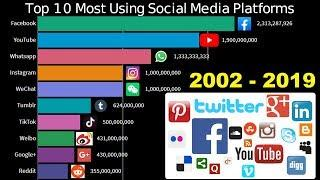 Top 10 Most Using Social Media Platforms by Number of People 2002 - 2019