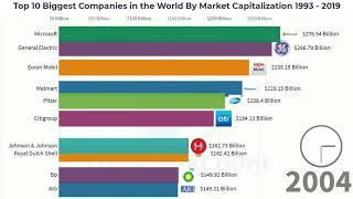 Top 10 Biggest Companies in the World Market Capitalization 1993  to 2019