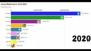 Top 10 Most Popular Social Media Platforms 2010-2020