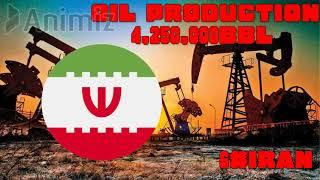 TOP 10 COUNTRIES NUMBER OF OIL PRODUTION 2021 (GLOBAL FIRE POWER) - (WORLD ARMY)