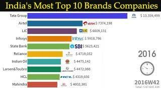 Ranking: India's Most Top 10 Brands Companies (2013-2019)