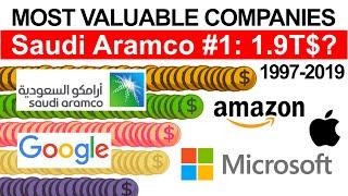 Top 10 Most Valuable Companies in the World by Market Capitalization (1997-2019)
