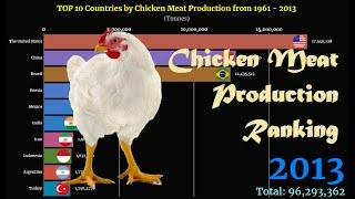 Chicken Meat Production Ranking | TOP 10 Country from 1961 to 2013