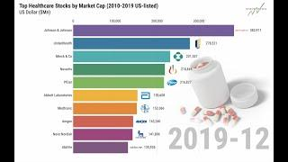 Top Healthcare Stocks by Market Cap Bar Chart Race (2010-2019 US-listed)