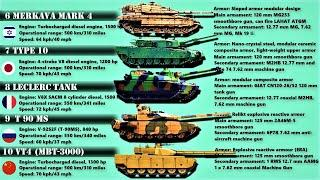 Top 10 Main Battle Tanks in the World (2020)   10 Most Powerful Tanks