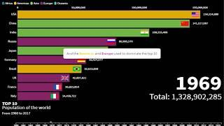 Top 10 Most Populated Country Ranking History (1960-2017)