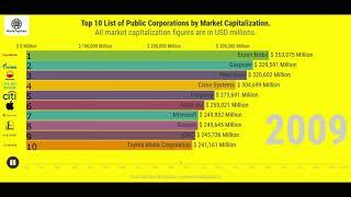 World Top 10 Company Market Cap | Top 10 Market Capitalization Company In The World | World Top Data