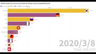 Top 10 Country with Highest Coronavirus Tests | COVID-19 | Bar Chart Race | Till May 22