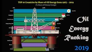 Oil Energy Ranking | TOP 10 Country from 1965 to 2019