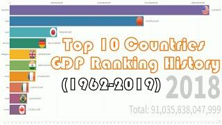 Top 10 Country GDP Ranking History (1962-2019)