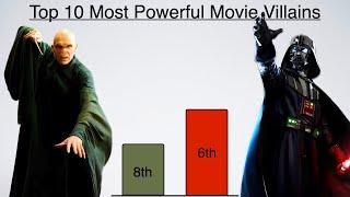 Top 10 Most Powerful Movie Villains of All Time
