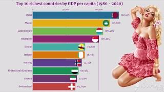 Top 10 Richest Countries In The World - Highest GDP Per Capita (1980 to 2020)