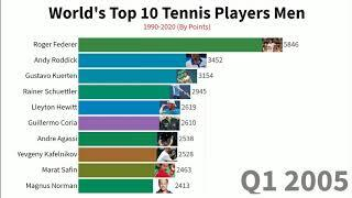 worlds top 10 tennis players men 1990-2020 by point